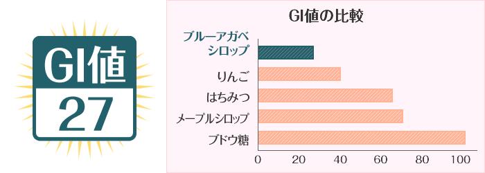 GI値の比較